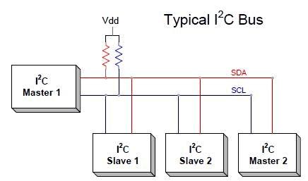 PIC16F877 Mikrodenetleyici ile I2C haberleşmesi 2